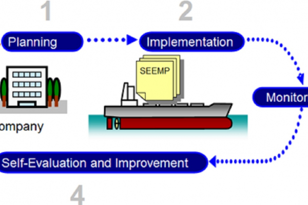 ENERGY EFFICIENT OPERATION OF SHIPS